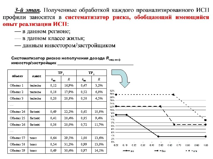 Систематизатор рисков неполучения дохода Rнед-инф инвестор/застройщик _________________ объект класс Объект 1 ТР 2 kип