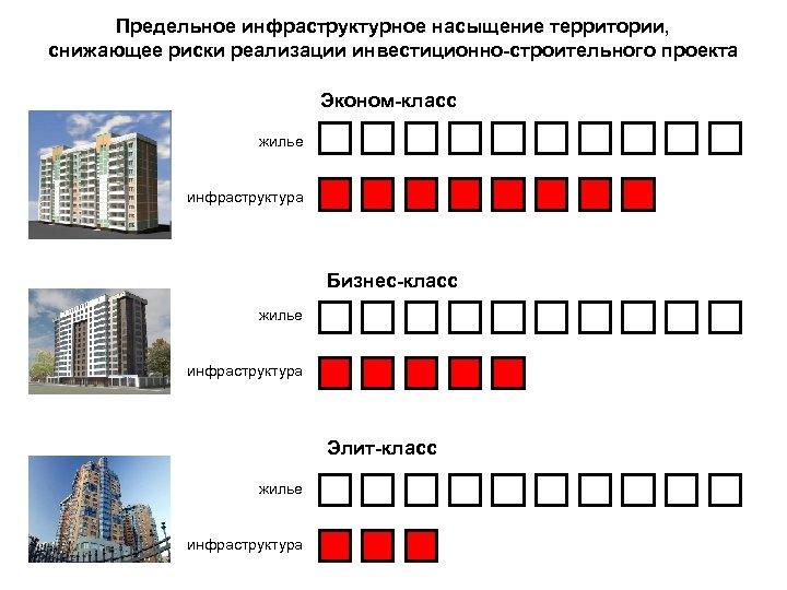 Предельное инфраструктурное насыщение территории, снижающее риски реализации инвестиционно-строительного проекта Эконом-класс жилье инфраструктура Бизнес-класс жилье