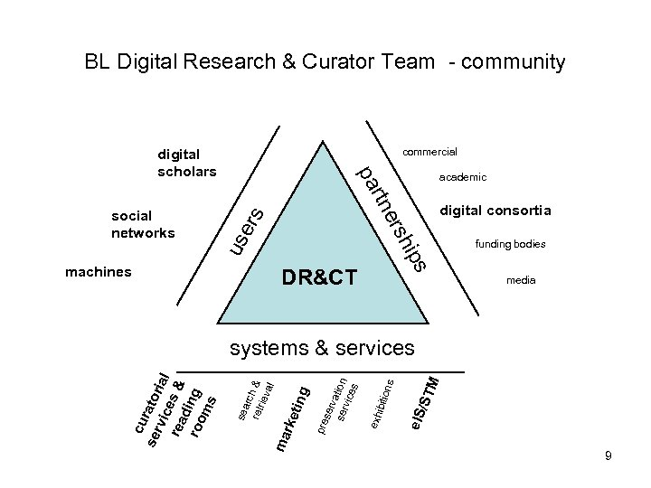 BL Digital Research & Curator Team - community commercial academic digital consortia machines s