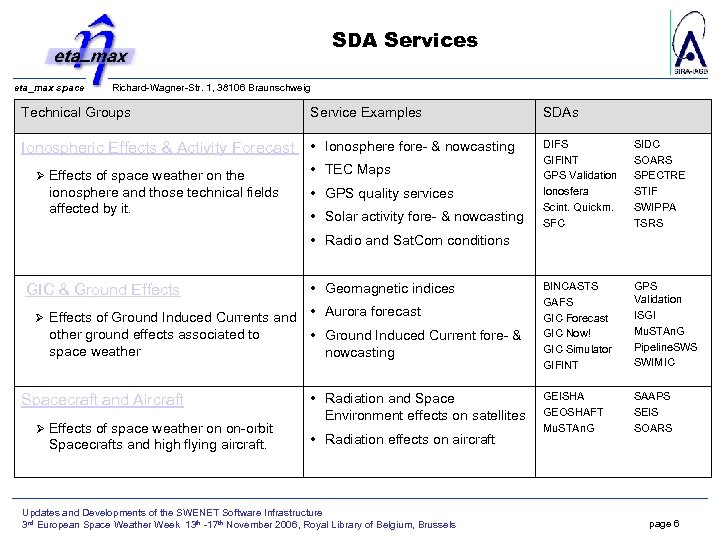 SDA Services eta_max space Richard-Wagner-Str. 1, 38106 Braunschweig Technical Groups Service Examples SDAs Ionospheric