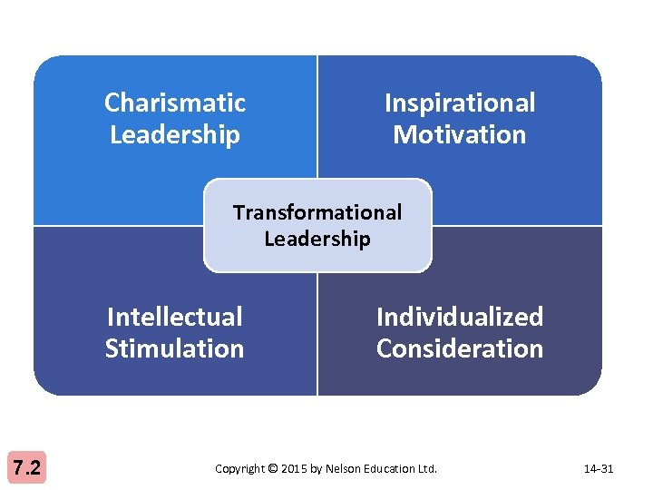 charasmatic leadership unit 4 2 Learn nursing leadership and management with free interactive flashcards choose from 500 different sets of nursing leadership and management flashcards on quizlet.
