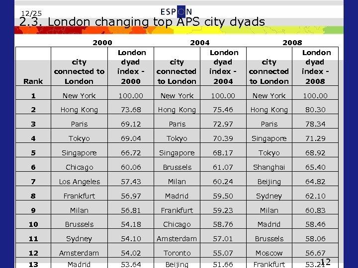 12/25 2. 3. London changing top APS city dyads 2000 2004 London city dyad