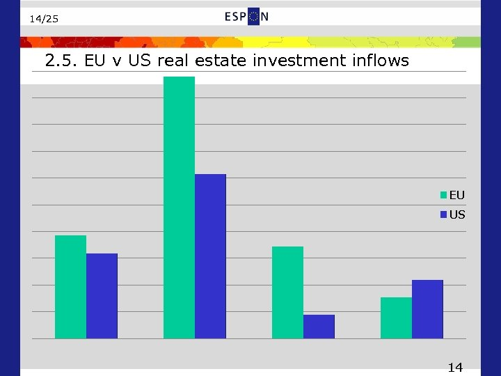 14/25 2. 5. EU v US real estate investment inflows EU US 14