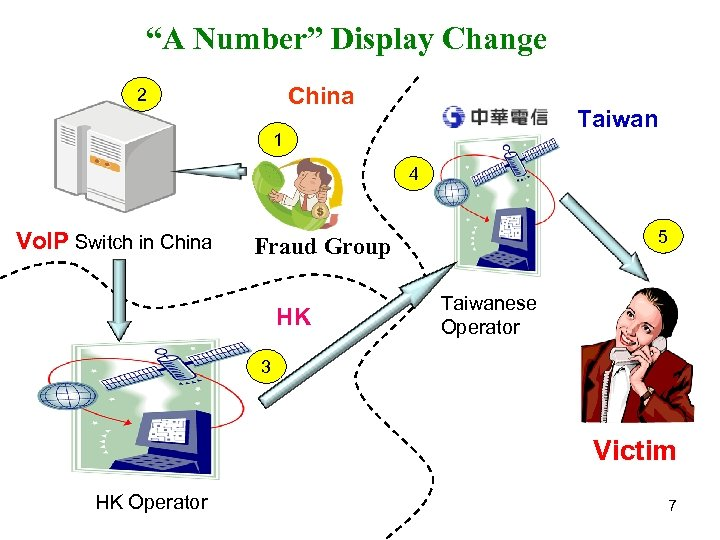"""""""A Number"""" Display Change China 2 Taiwan 1 4 Vo. IP Switch in China"""