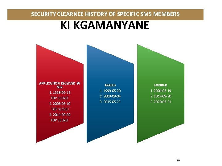 SECURITY CLEARNCE HISTORY OF SPECIFIC SMS MEMBERS KI KGAMANYANE APPLICATION RECEIVED BY SSA 1.
