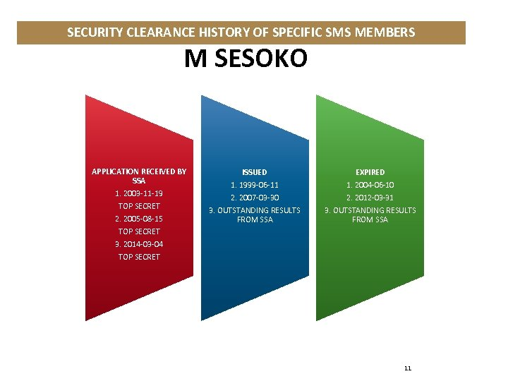 SECURITY CLEARANCE HISTORY OF SPECIFIC SMS MEMBERS M SESOKO APPLICATION RECEIVED BY SSA 1.