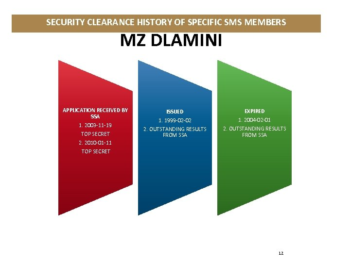 SECURITY CLEARANCE HISTORY OF SPECIFIC SMS MEMBERS MZ DLAMINI APPLICATION RECEIVED BY SSA 1.
