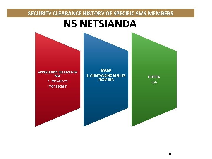 SECURITY CLEARANCE HISTORY OF SPECIFIC SMS MEMBERS NS NETSIANDA APPLICATION RECEIVED BY SSA 1.