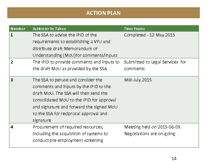ACTION PLAN Number Action to be Taken 1 The SSA to advise the IPID