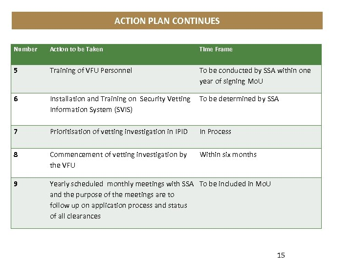 ACTION PLAN CONTINUES Number Action to be Taken Time Frame 5 Training of VFU
