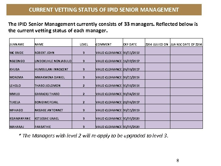 CURRENT VETTING STATUS OF IPID SENIOR MANAGEMENT The IPID Senior Management currently consists of