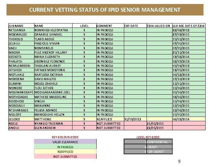 CURRENT VETTING STATUS OF IPID SENIOR MANAGEMENT SURNAME LEVEL NETSIANDA NOMKHOSI CLEOPATRA 3 MOCWALEDI