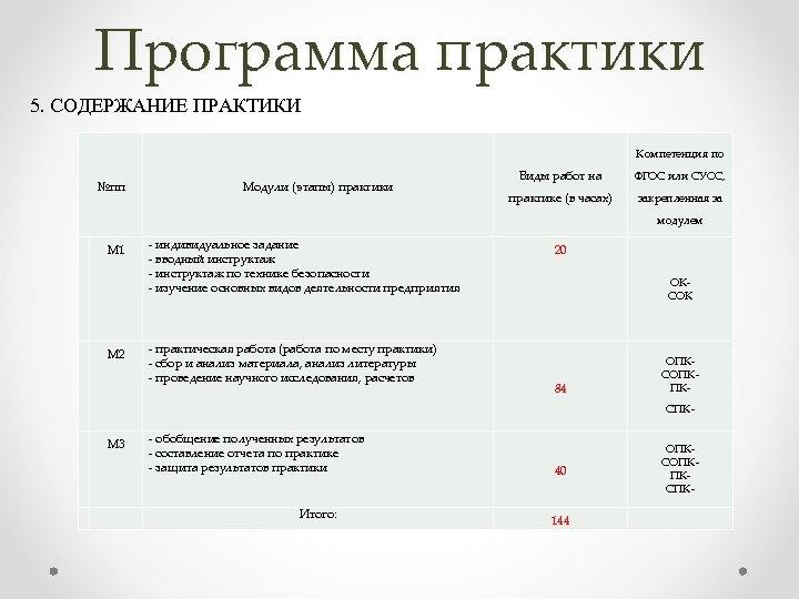 Программа практики 5. СОДЕРЖАНИЕ ПРАКТИКИ Компетенция по №пп Модули (этапы) практики Виды работ на
