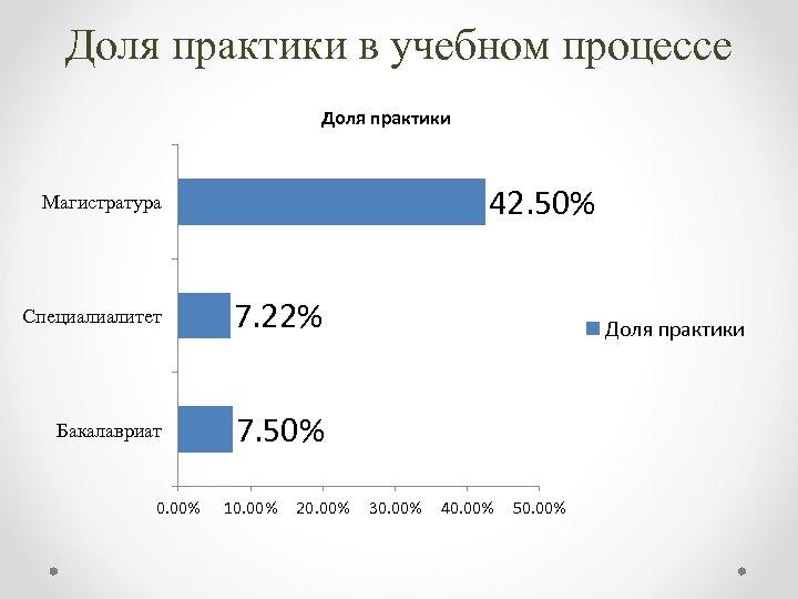 Доля практики в учебном процессе Доля практики 42. 50% Магистратура Специалиалитет 7. 22% Бакалавриат