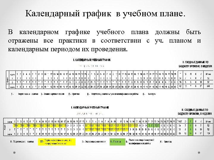 Календарный график в учебном плане. В календарном графике учебного плана должны быть отражены все