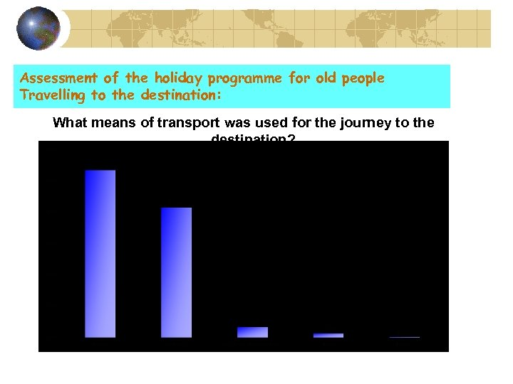 Assessment of the holiday programme for old people Travelling to the destination: What means