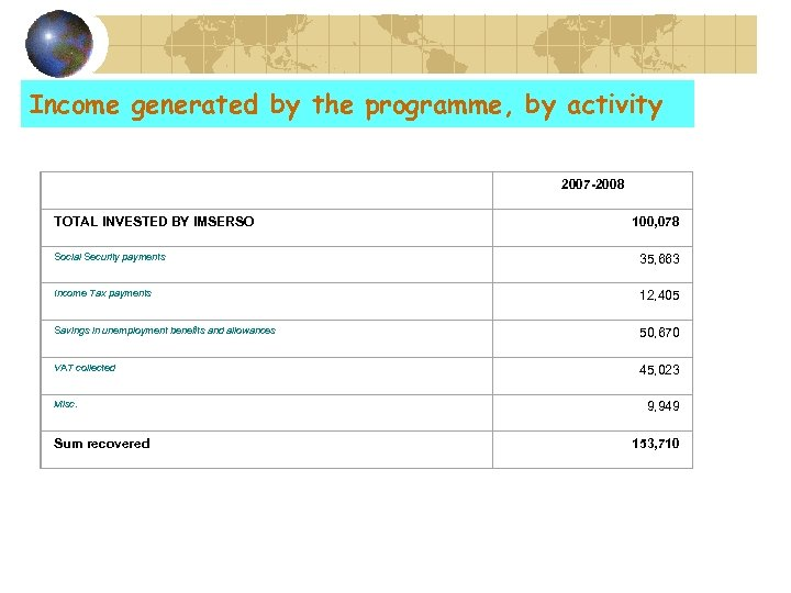 Income generated by the programme, by activity TOTAL INVESTED BY IMSERSO 2007 -2008 100,
