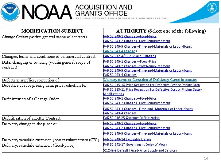 MODIFICATION SUBJECT Change Orders (within general scope of contract) Changes, terms and conditions of