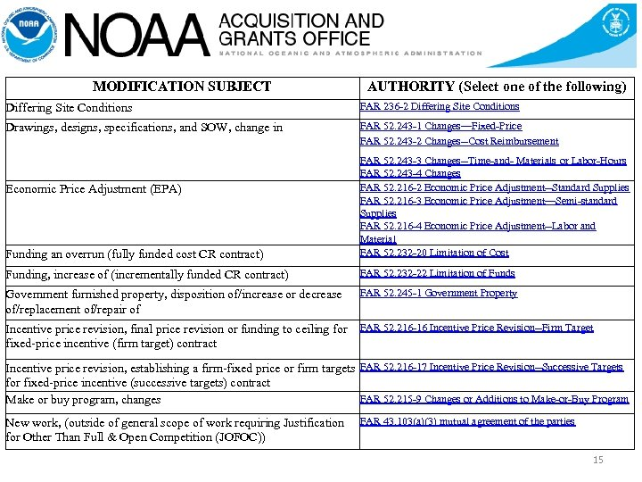 MODIFICATION SUBJECT AUTHORITY (Select one of the following) Differing Site Conditions FAR 236 -2