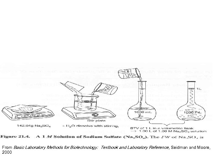 From Basic Laboratory Methods for Biotechnology: Textbook and Laboratory Reference, Seidman and Moore, 2000