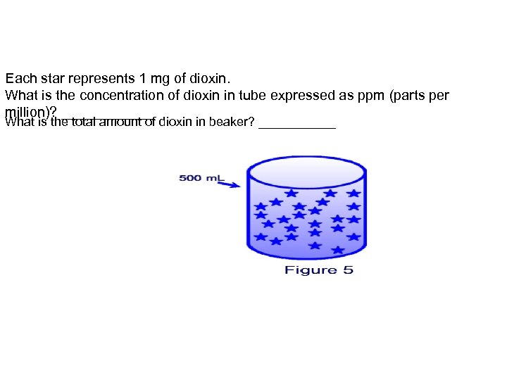 Each star represents 1 mg of dioxin. What is the concentration of dioxin in
