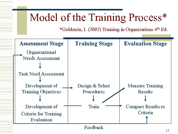 Model of the Training Process* *Goldstein, I. (2002) Training in Organizations 4 th Ed.
