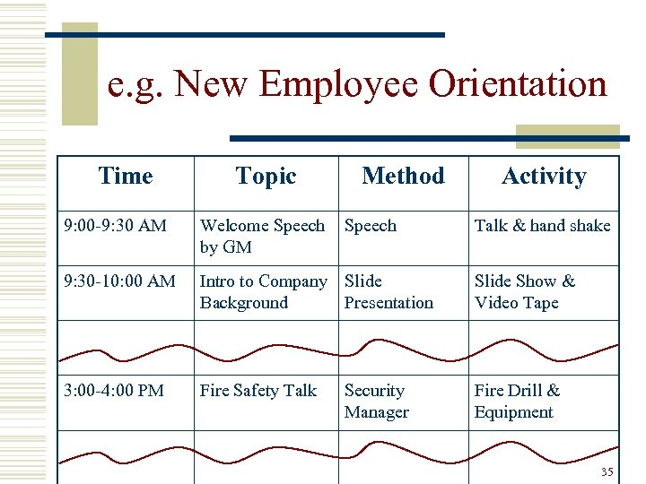 e. g. New Employee Orientation Time Topic Method Activity 9: 00 -9: 30 AM