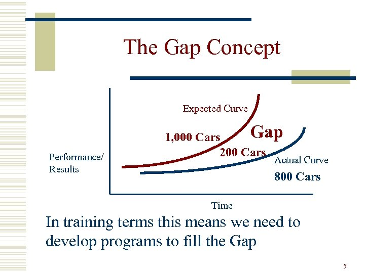The Gap Concept Expected Curve Performance/ Results Gap 1, 000 Cars 200 Cars Actual