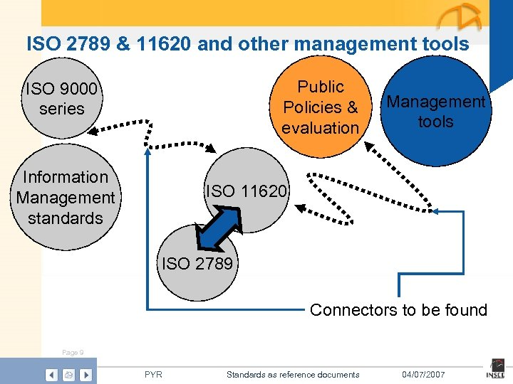 ISO 2789 & 11620 and other management tools Public Policies & evaluation ISO 9000