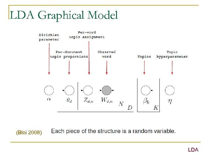 LDA Graphical Model (Blei 2008) LDA