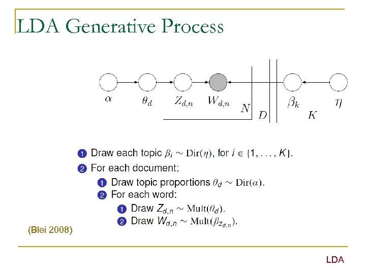 LDA Generative Process (Blei 2008) LDA