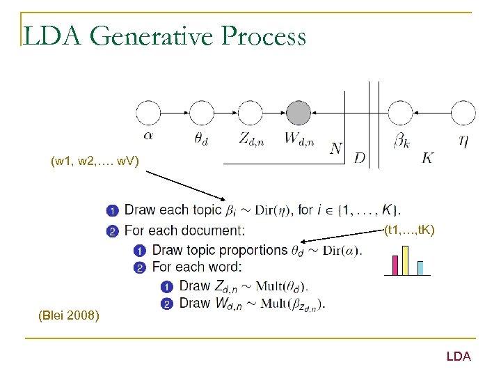 LDA Generative Process (w 1, w 2, …. w. V) (t 1, …, t.
