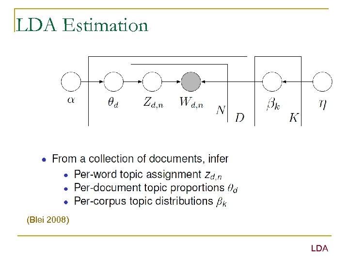 LDA Estimation (Blei 2008) LDA