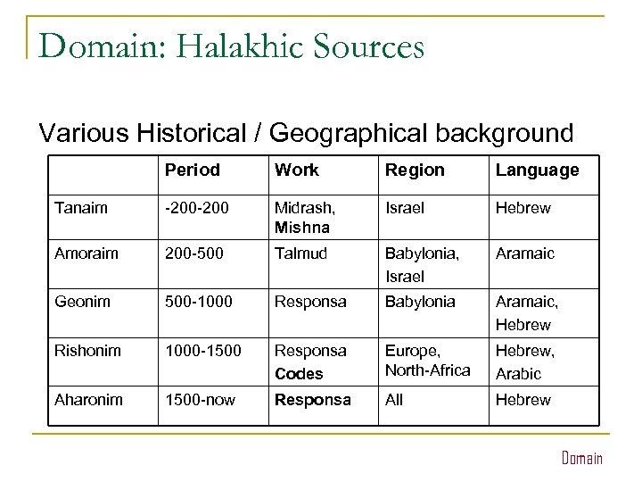 Domain: Halakhic Sources Various Historical / Geographical background Period Work Region Language Tanaim -200