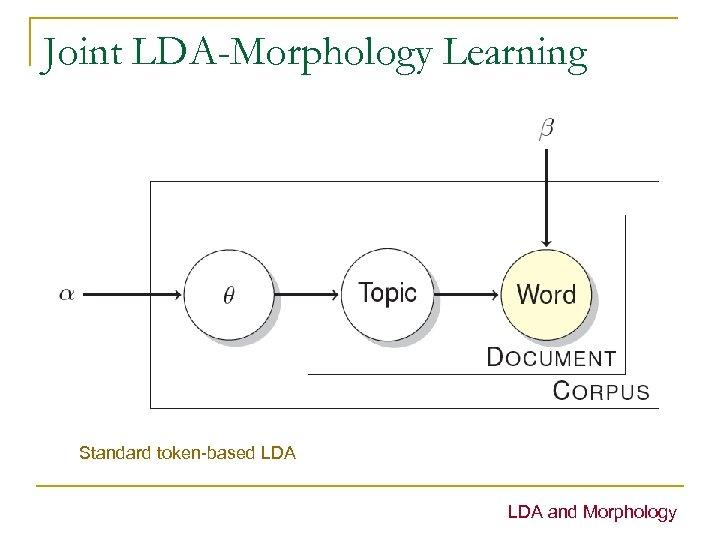 Joint LDA-Morphology Learning Standard token-based LDA and Morphology