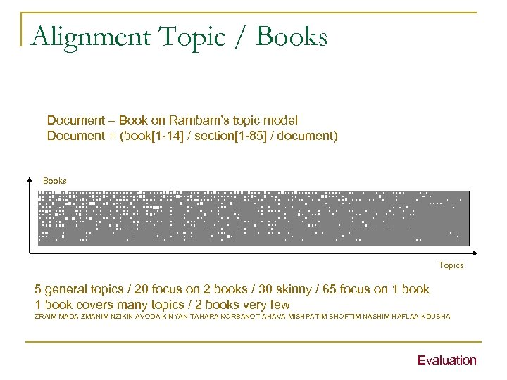 Alignment Topic / Books Document – Book on Rambam's topic model Document = (book[1