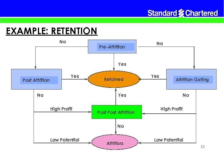 EXAMPLE: RETENTION No Pre-Attrition No Yes Post Attrition Yes No Retained Yes Attrition Gating