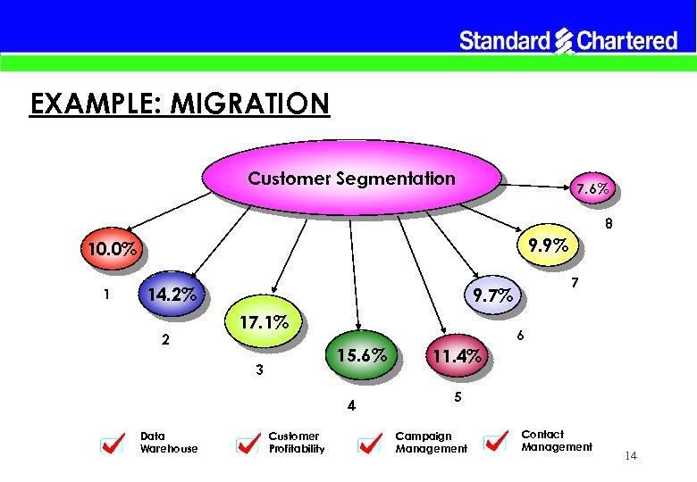 EXAMPLE: MIGRATION Customer Segmentation 7. 6% 8 9. 9% 10. 0% 1 14. 2%