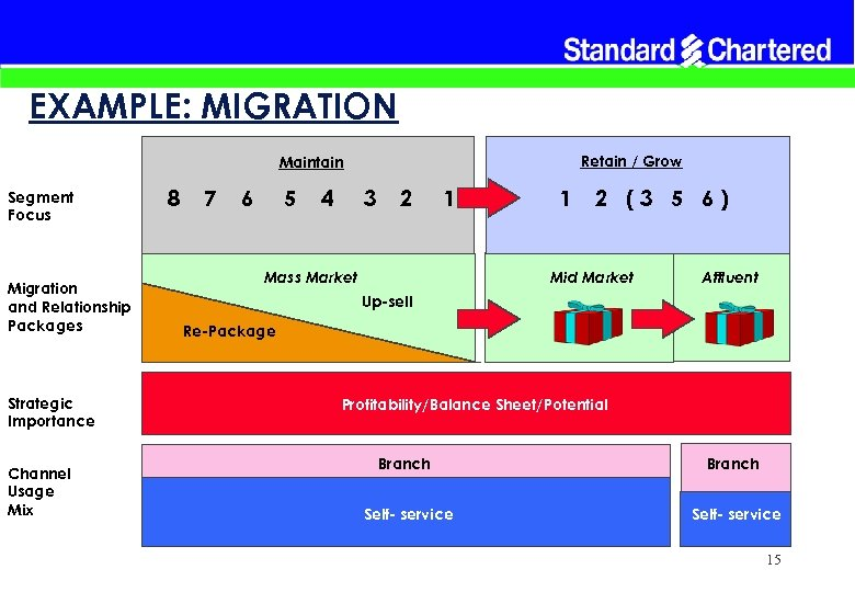 EXAMPLE: MIGRATION Retain / Grow Maintain Segment Focus Migration and Relationship Packages Strategic Importance
