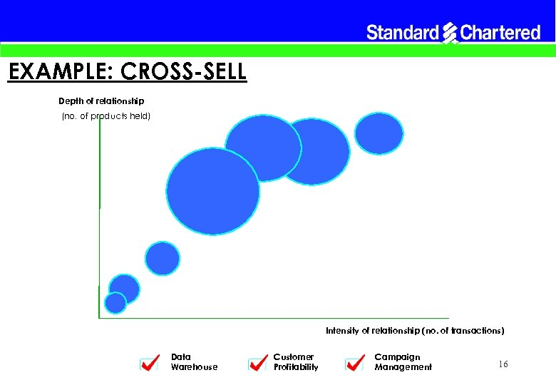 EXAMPLE: CROSS-SELL Depth of relationship (no. of products held) Intensity of relationship (no. of