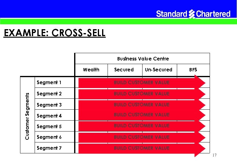EXAMPLE: CROSS-SELL Business Value Centre Wealth Secured Un-Secured Customer Segments Segment 1 BUILD CUSTOMER