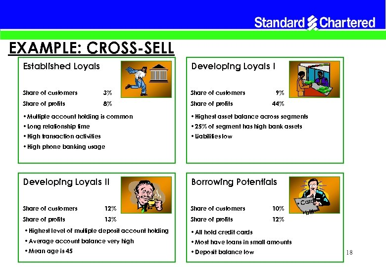 EXAMPLE: CROSS-SELL Established Loyals Developing Loyals I Share of customers 3% Share of customers
