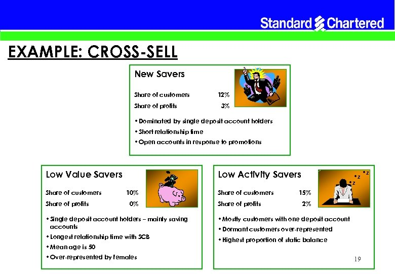 EXAMPLE: CROSS-SELL New Savers Share of customers Share of profits 12% 3% • Dominated