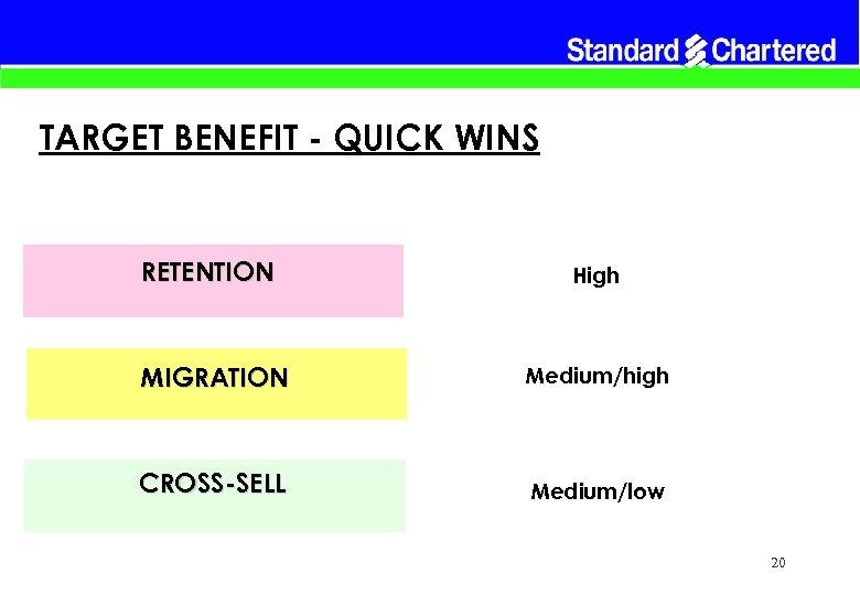 TARGET BENEFIT - QUICK WINS RETENTION High MIGRATION Medium/high CROSS-SELL Medium/low 20