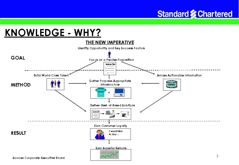 KNOWLEDGE - WHY? THE NEW IMPERATIVE Identify Opportunity and Key Success Factors GOAL Focus