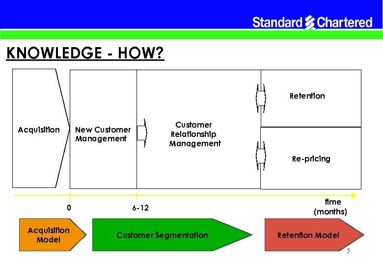 KNOWLEDGE - HOW? Retention Customer Relationship Management New Customer Management Acquisition Re-pricing 0 Acquisition
