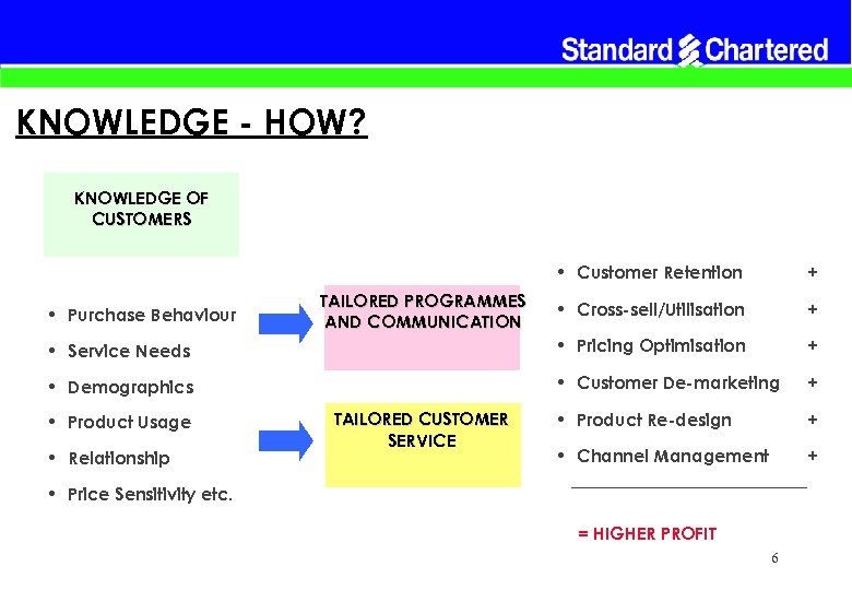 KNOWLEDGE - HOW? KNOWLEDGE OF CUSTOMERS • Customer Retention + • Cross-sell/Utilisation + •