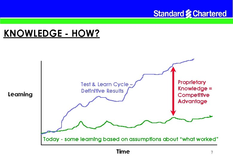 KNOWLEDGE - HOW? Learning Test & Learn Cycle – Definitive Results Proprietary Knowledge =