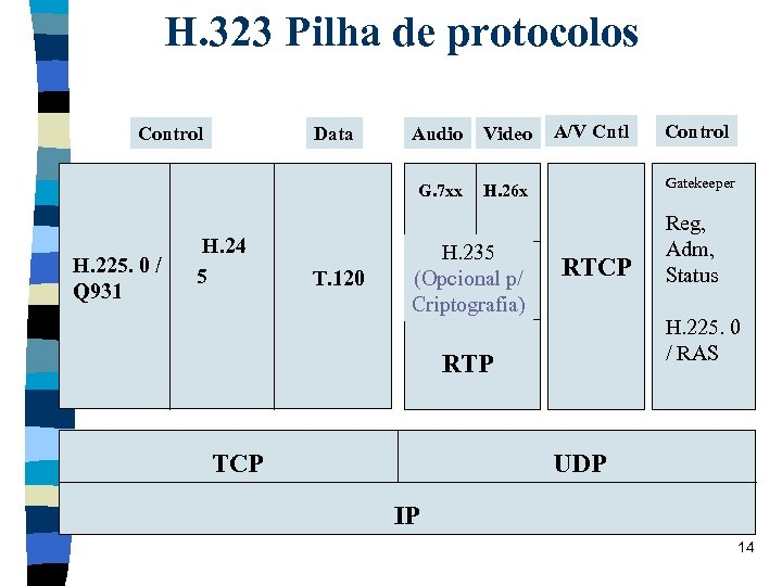 H. 323 Pilha de protocolos Control H. 24 5 T. 120 Audio Video G.