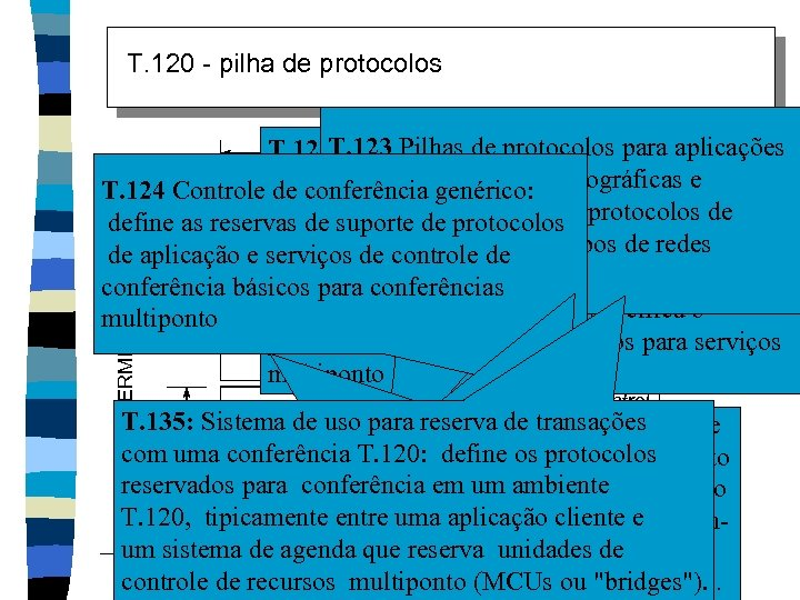 T. 120 - pilha de protocolos TERMINAL Reservations App Sharing Switching A/V Control File